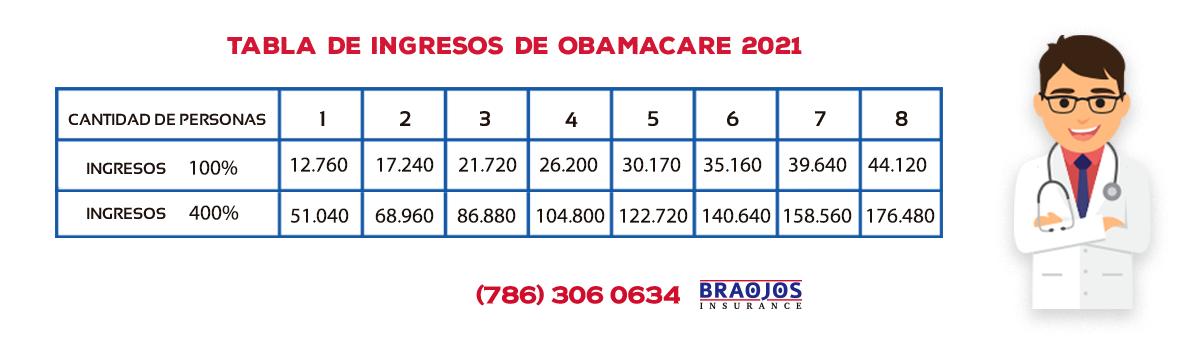 Tabla de Ingresos para Obamacare 2020-2021